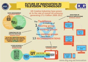 UK TV Technology Industries Must Collaborate to Keep Innovating and Stay Globally Competitive