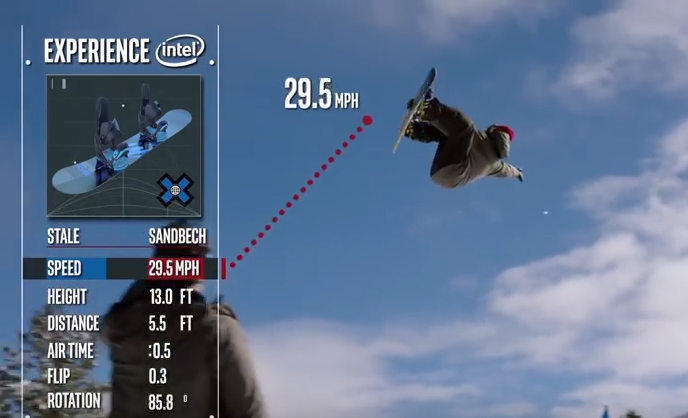 Intel's Curie sensor provides real-time analytics for ESPN's coverage.