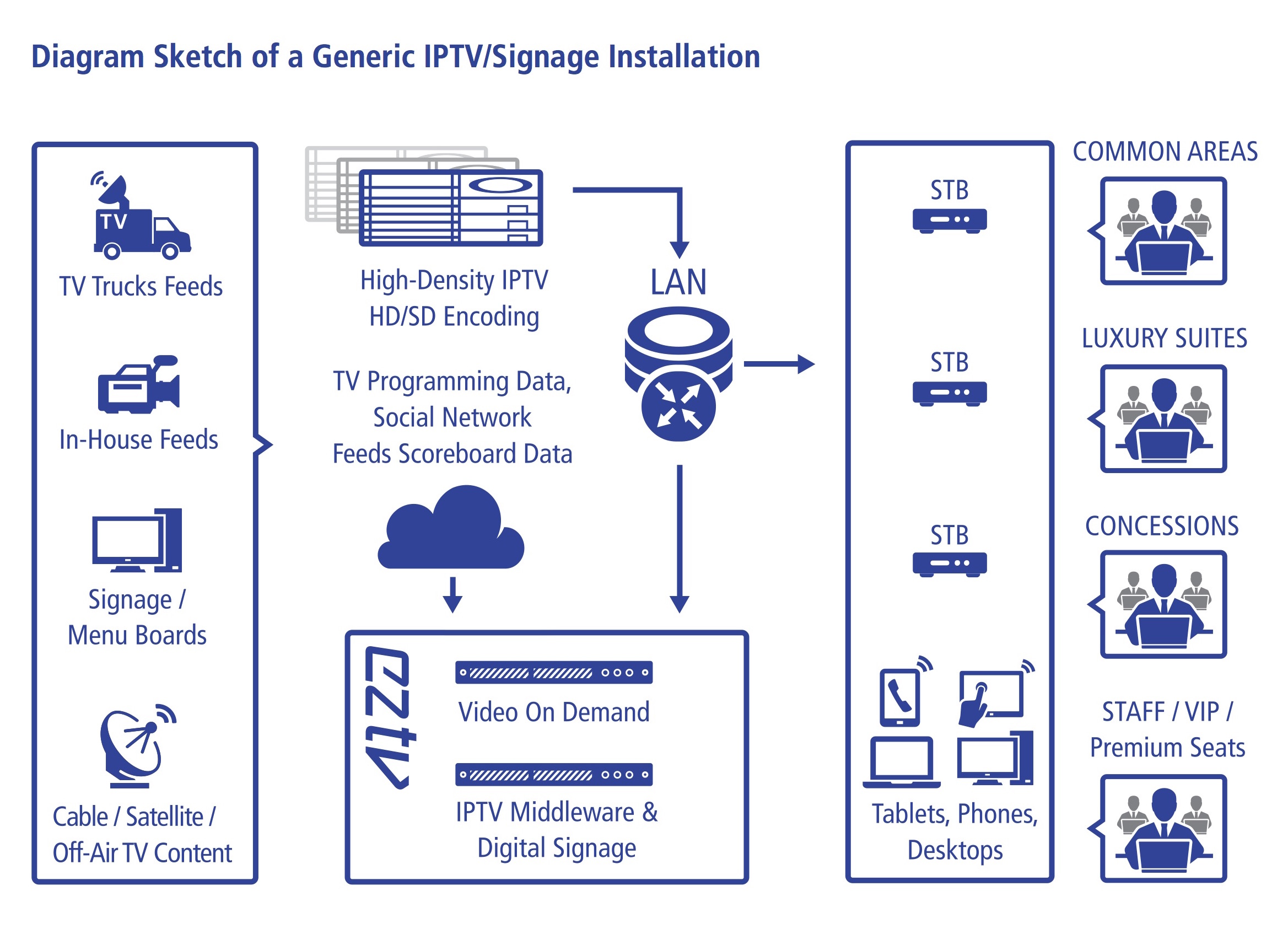 White Paper: IPTV and Digital Signage, The Ultimate Visitor