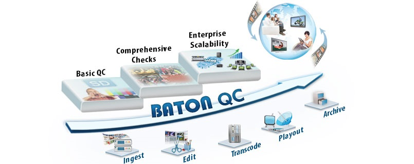 BATON Automated, File-Based Quality Control (QC)