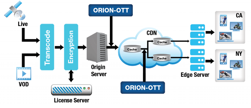 ORION OTT Software-based over-the-Top (OTT) Monitoring Solution