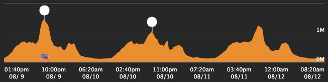 Usage peaks already logged for the 2016 Rio Olympics