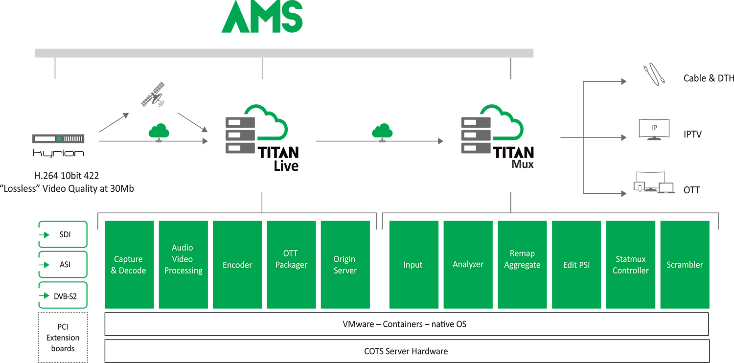 Ibc 2016 Kyrion Titan Encoders To Headline Atemes Booth H 264 Codec Block Diagram