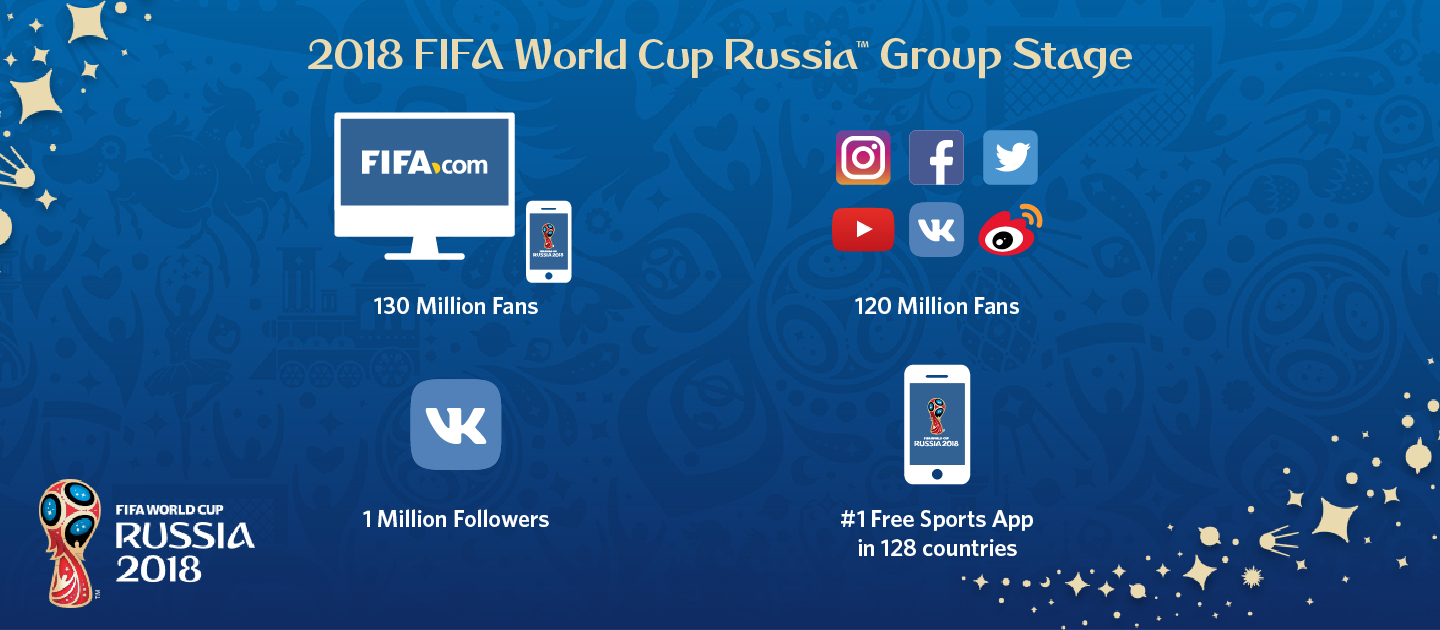 2018 FIFA World Cup Group Stages Achieve Record Numbers for