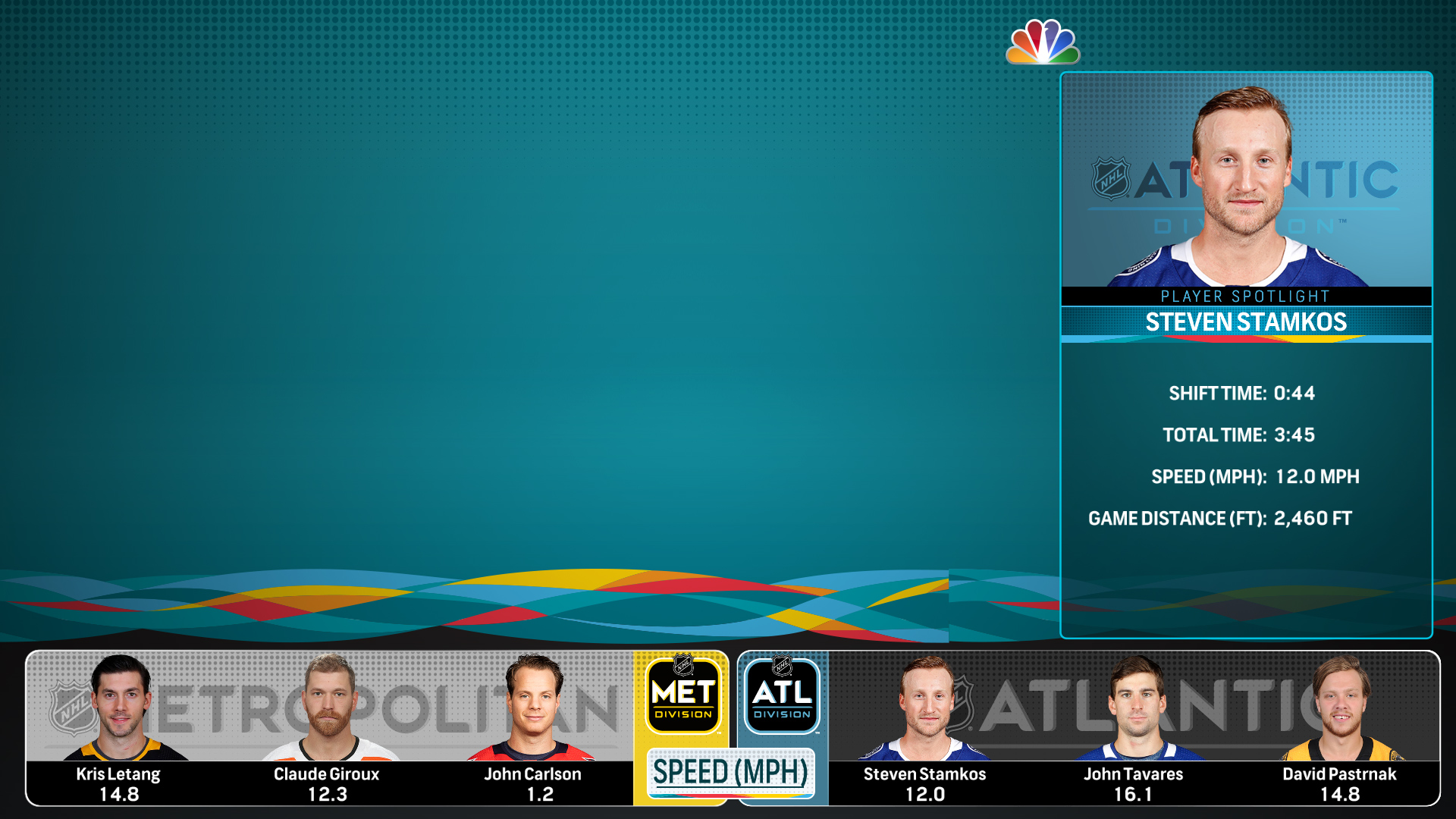 NBC Sports will offer a digital-exclusive streaming experience for  Saturday s NHL All-Star Game. Here s an example of one of the graphic  overlays that uses ... 55724a873
