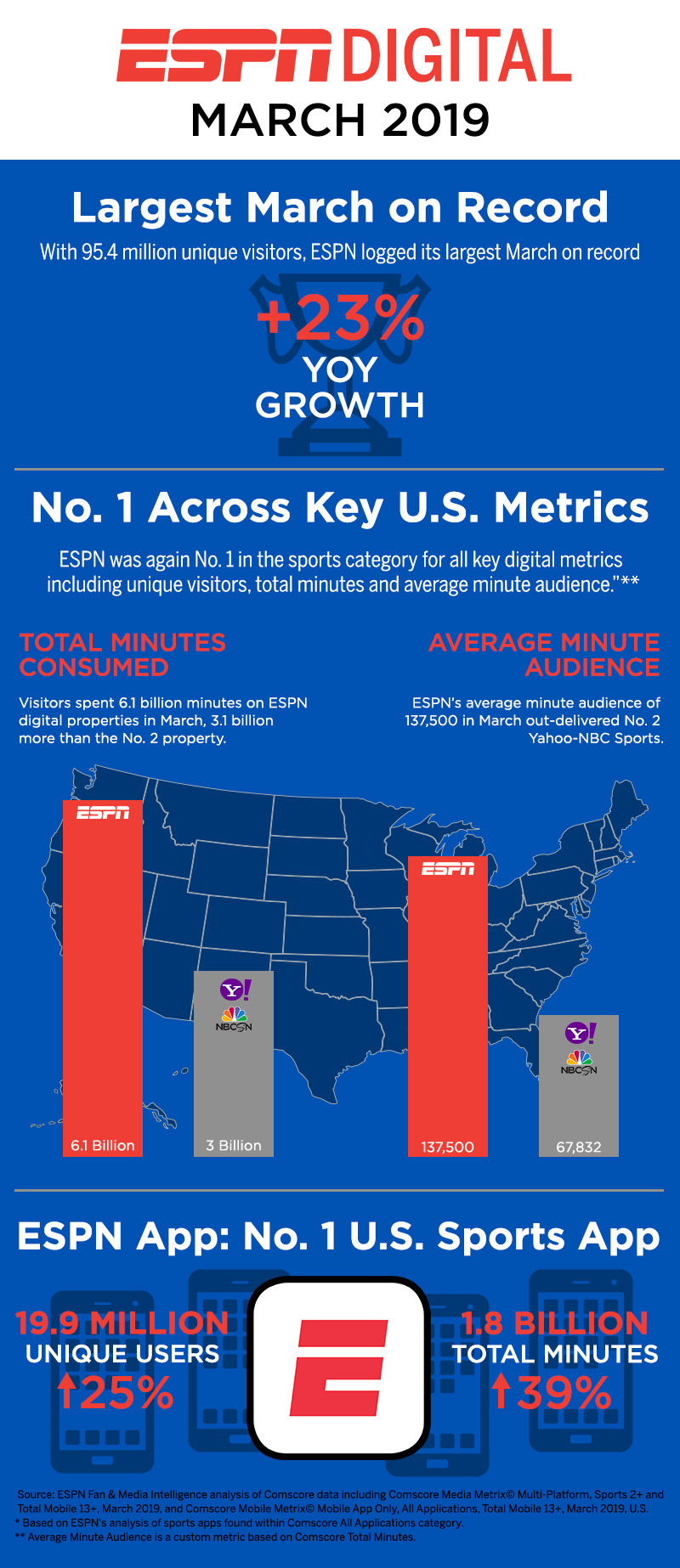 Espn Digital Posts Best March Ever Remains No 1 Us Digital Sports Property